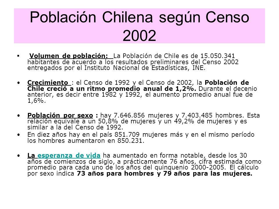 Población Chilena según Censo 2002