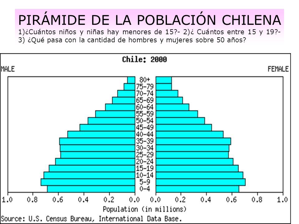 PIRÁMIDE DE LA POBLACIÓN CHILENA 1)¿Cuántos niños y niñas hay menores de 15 - 2)¿ Cuántos entre 15 y 19 - 3) ¿Qué pasa con la cantidad de hombres y mujeres sobre 50 años