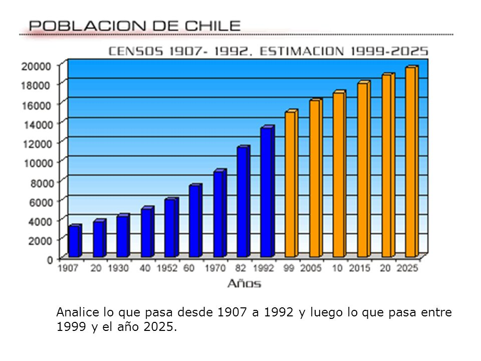 Analice lo que pasa desde 1907 a 1992 y luego lo que pasa entre 1999 y el año 2025.
