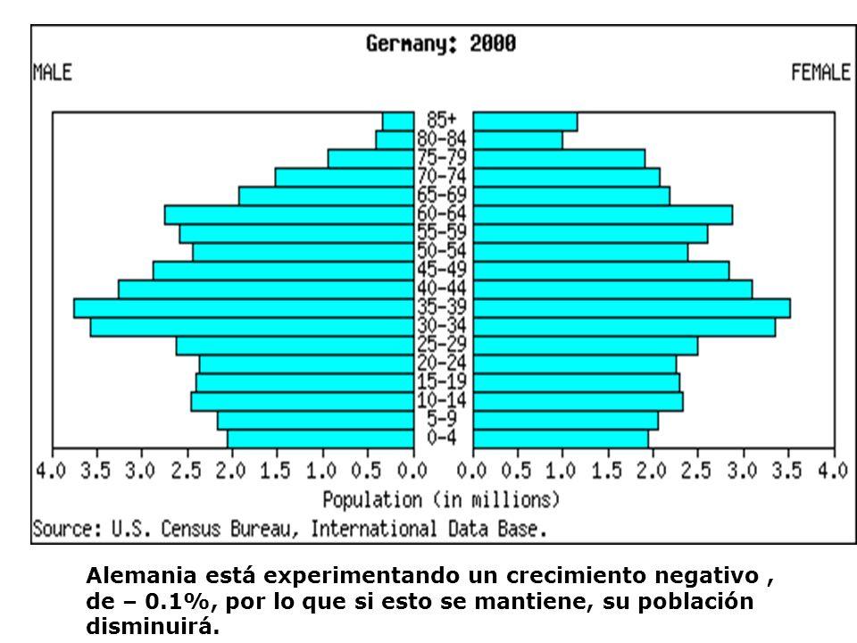 Alemania está experimentando un crecimiento negativo , de – 0