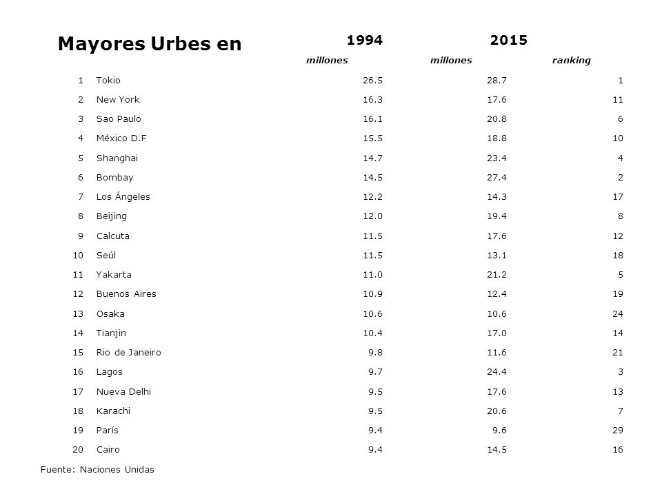 Mayores Urbes en 1994 2015 millones ranking 1 Tokio 26.5 28.7 2