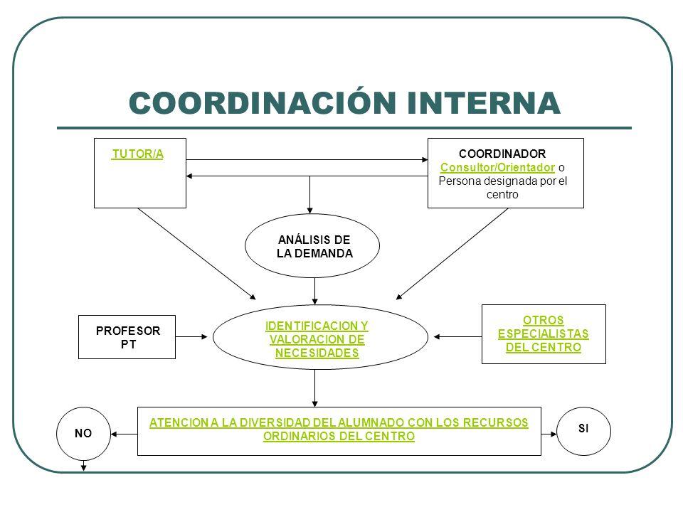 COORDINACIÓN INTERNA TUTOR/A COORDINADOR Consultor/Orientador o