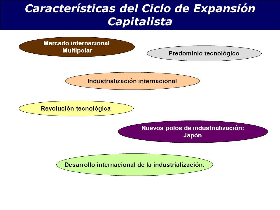Características del Ciclo de Expansión Capitalista