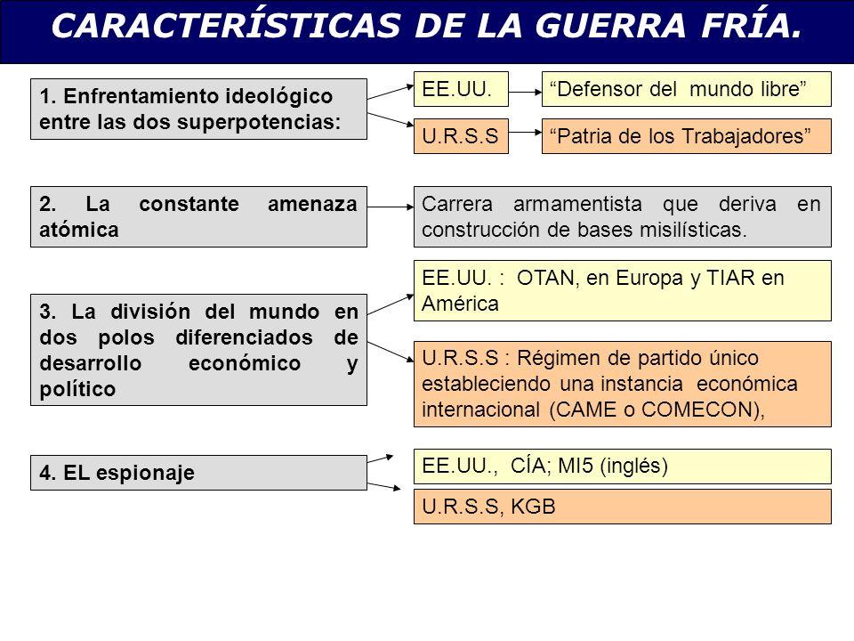 CARACTERÍSTICAS DE LA GUERRA FRÍA.