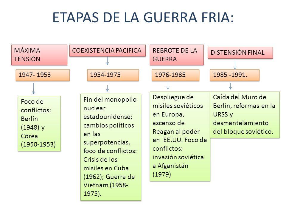 ETAPAS DE LA GUERRA FRIA: