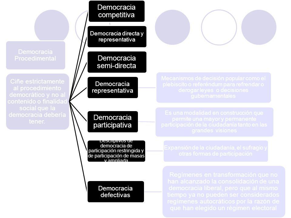 Democracia competitiva Democracia semi-directa