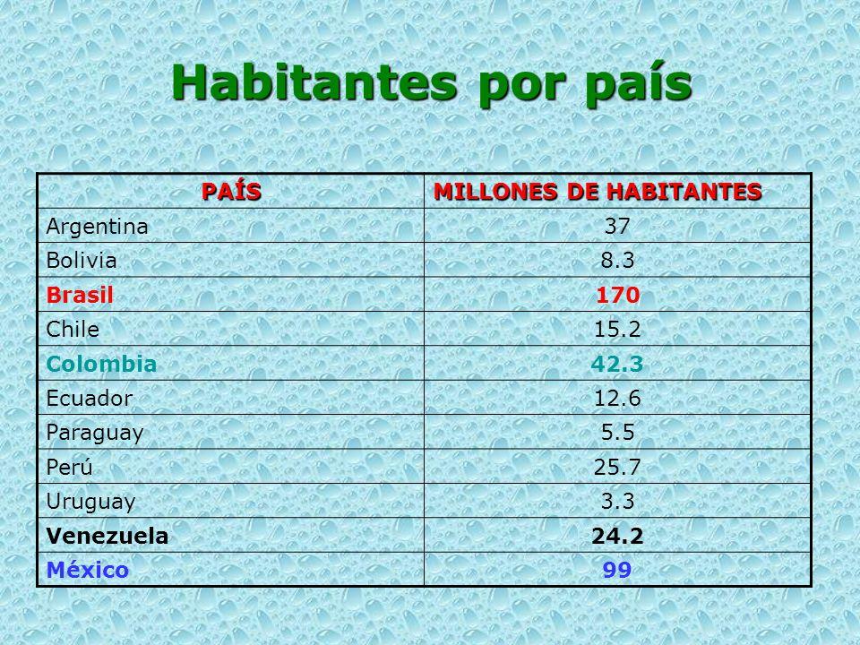 Habitantes por país PAÍS MILLONES DE HABITANTES Argentina 37 Bolivia