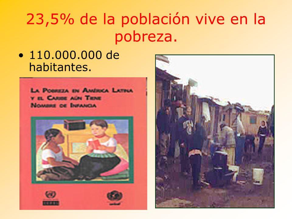 23,5% de la población vive en la pobreza.