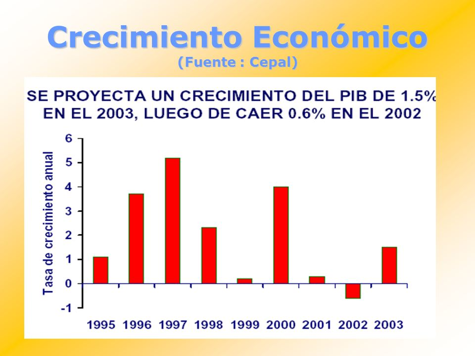Crecimiento Económico (Fuente : Cepal)