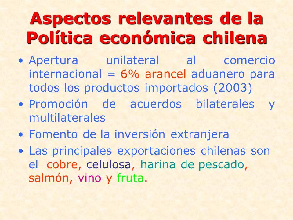 Aspectos relevantes de la Política económica chilena