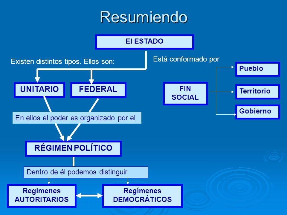 Regimenes AUTORITARIOS Regímenes DEMOCRÁTICOS