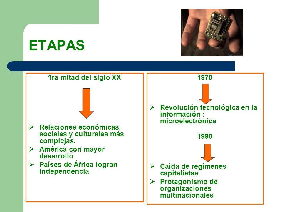 ETAPAS 1ra mitad del siglo XX