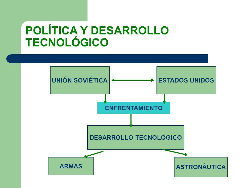 POLÍTICA Y DESARROLLO TECNOLÓGICO