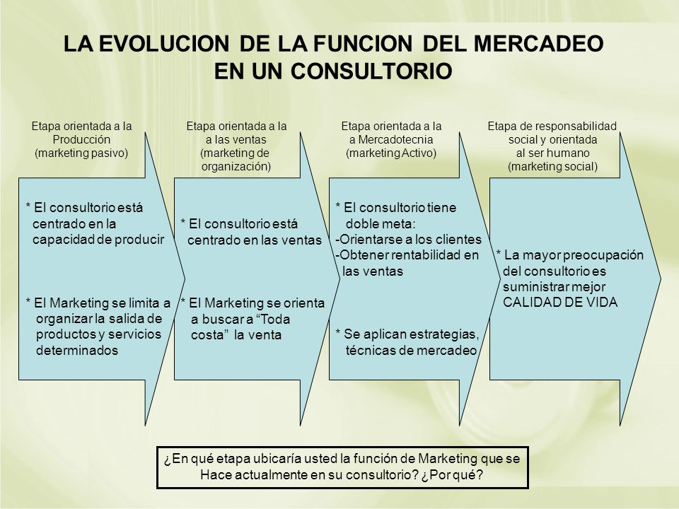 LA EVOLUCION DE LA FUNCION DEL MERCADEO