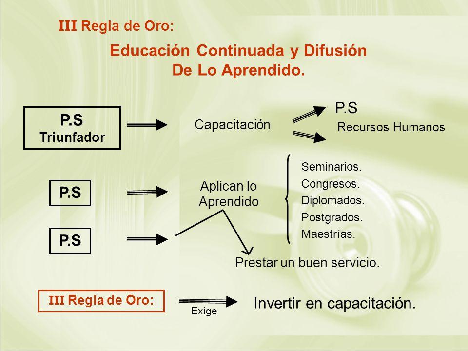 Educación Continuada y Difusión De Lo Aprendido.