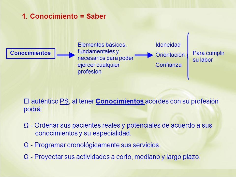 1. Conocimiento = Saber Conocimientos. Elementos básicos, fundamentales y necesarios para poder ejercer cualquier profesión.