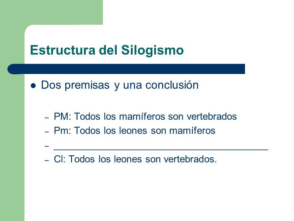 Estructura del Silogismo