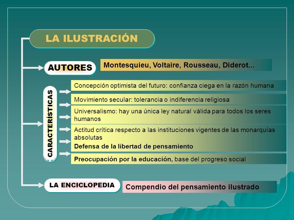 LA ILUSTRACIÓN AUTORES Montesquieu, Voltaire, Rousseau, Diderot...