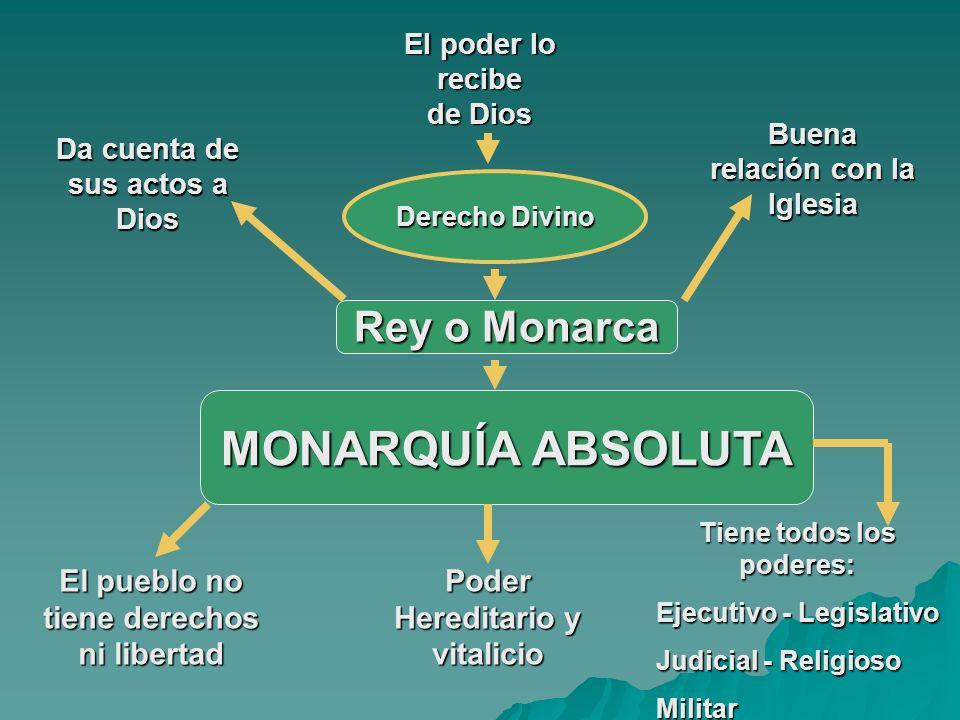 MONARQUÍA ABSOLUTA Rey o Monarca