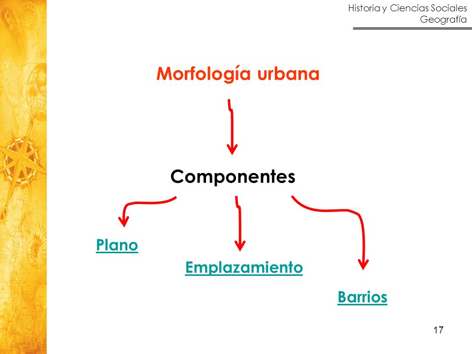 Morfología urbana Componentes Plano Emplazamiento Barrios
