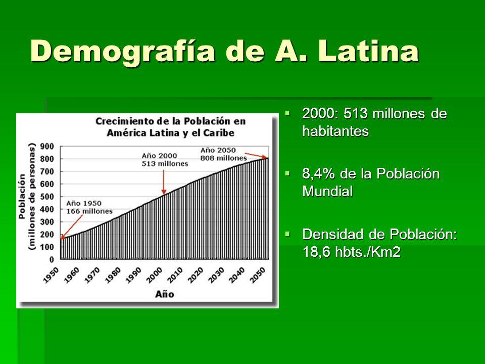 Demografía de A. Latina 2000: 513 millones de habitantes