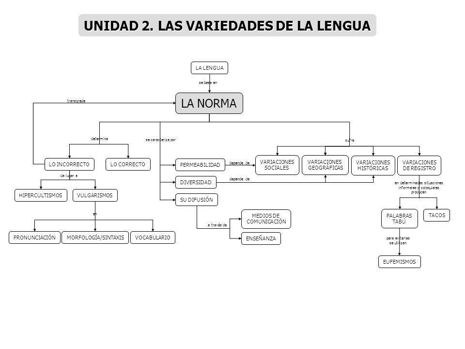 UNIDAD 2. LAS VARIEDADES DE LA LENGUA