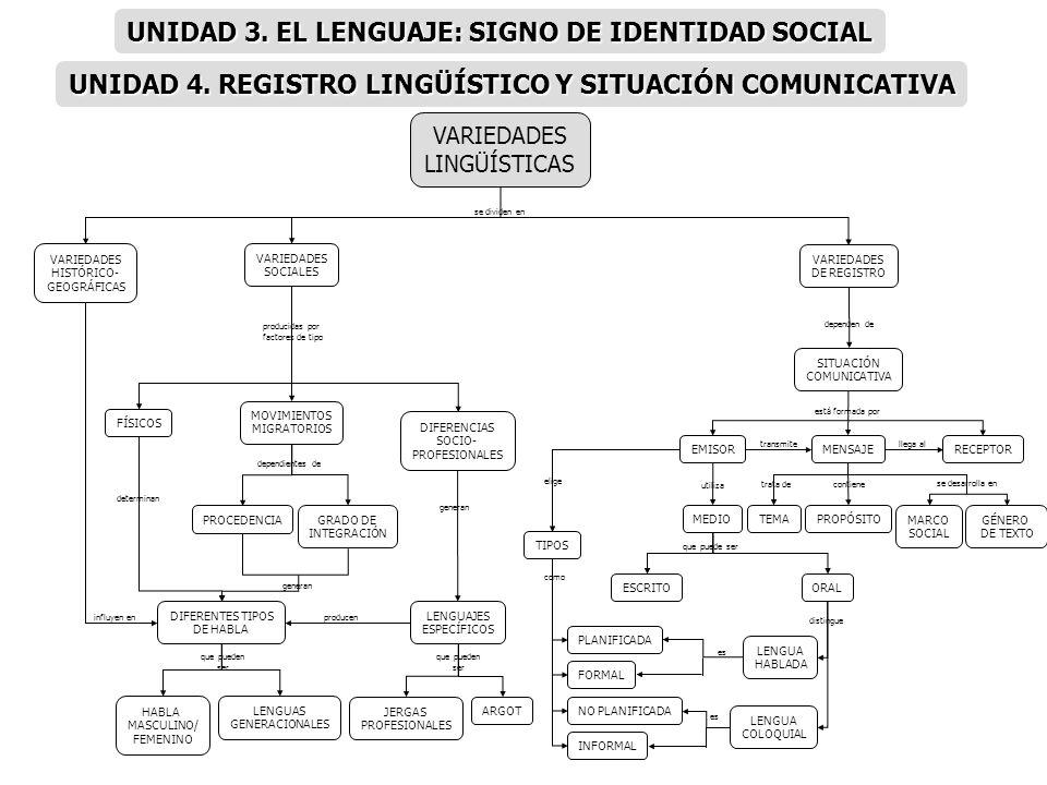 UNIDAD 3. EL LENGUAJE: SIGNO DE IDENTIDAD SOCIAL