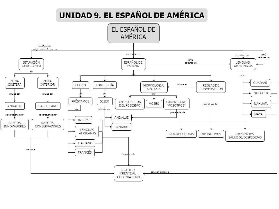 UNIDAD 9. EL ESPAÑOL DE AMÉRICA