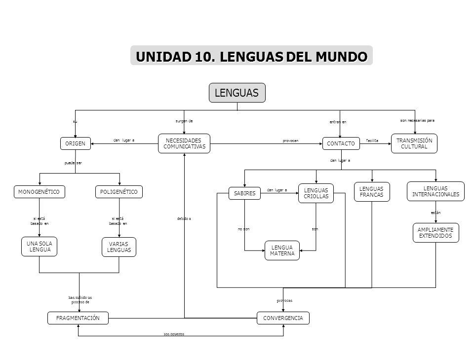 UNIDAD 10. LENGUAS DEL MUNDO