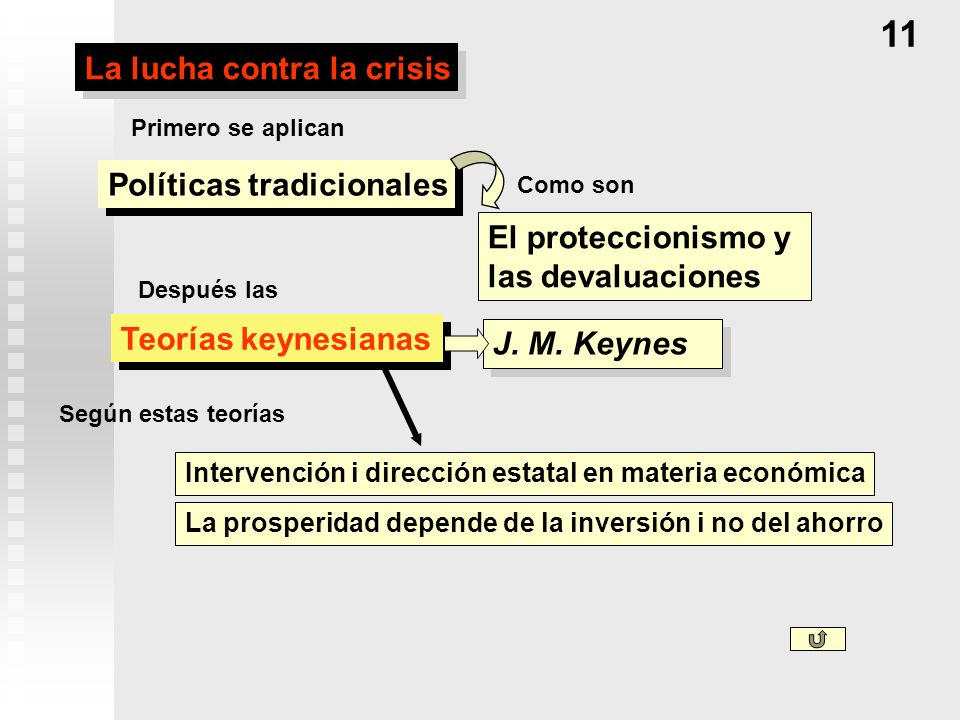 11 La lucha contra la crisis Políticas tradicionales