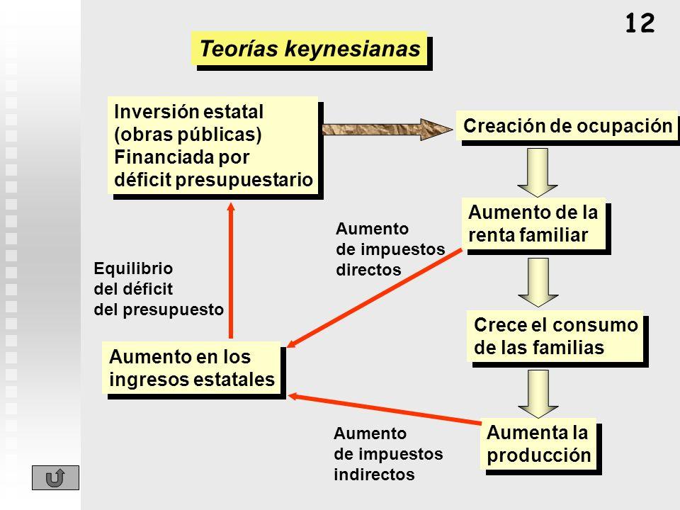 12 Teorías keynesianas Inversión estatal (obras públicas)