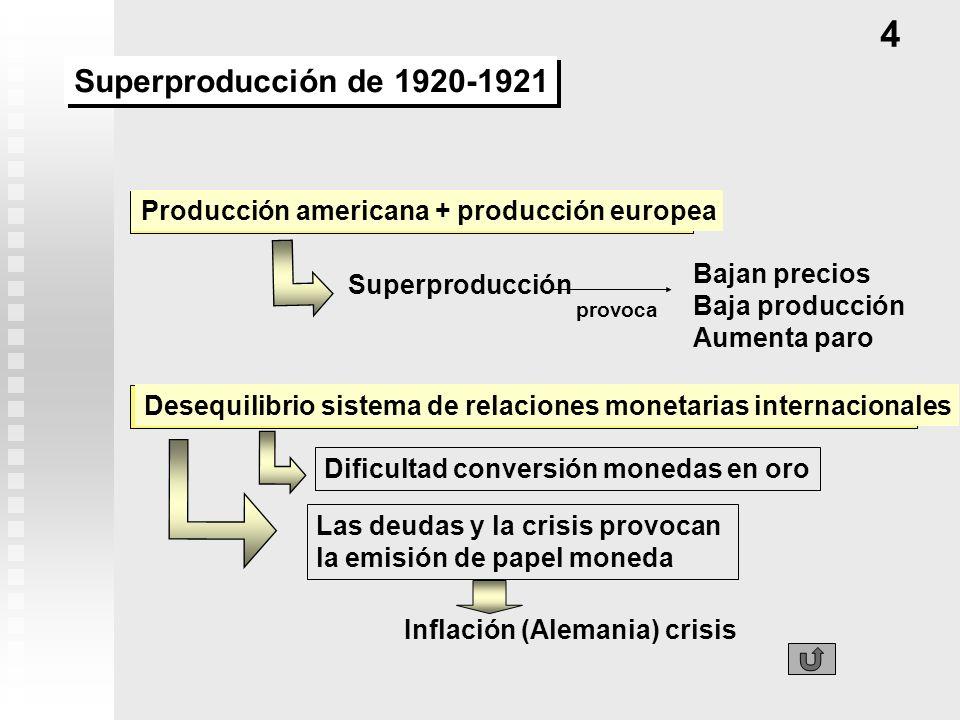 4 Superproducción de 1920-1921. Producción americana + producción europea. Bajan precios. Baja producción.