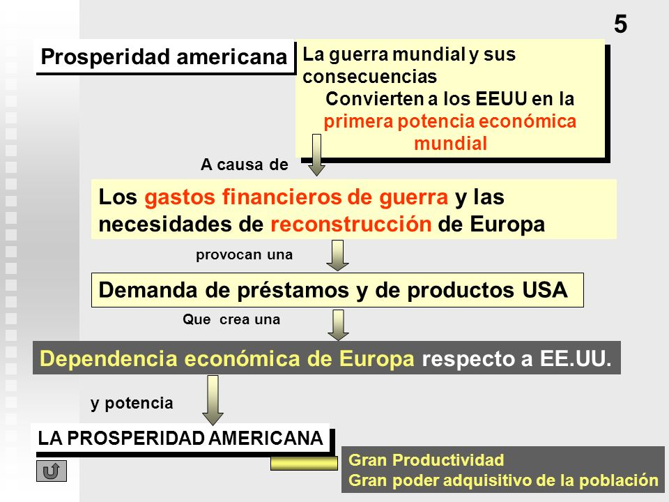 Convierten a los EEUU en la primera potencia económica mundial
