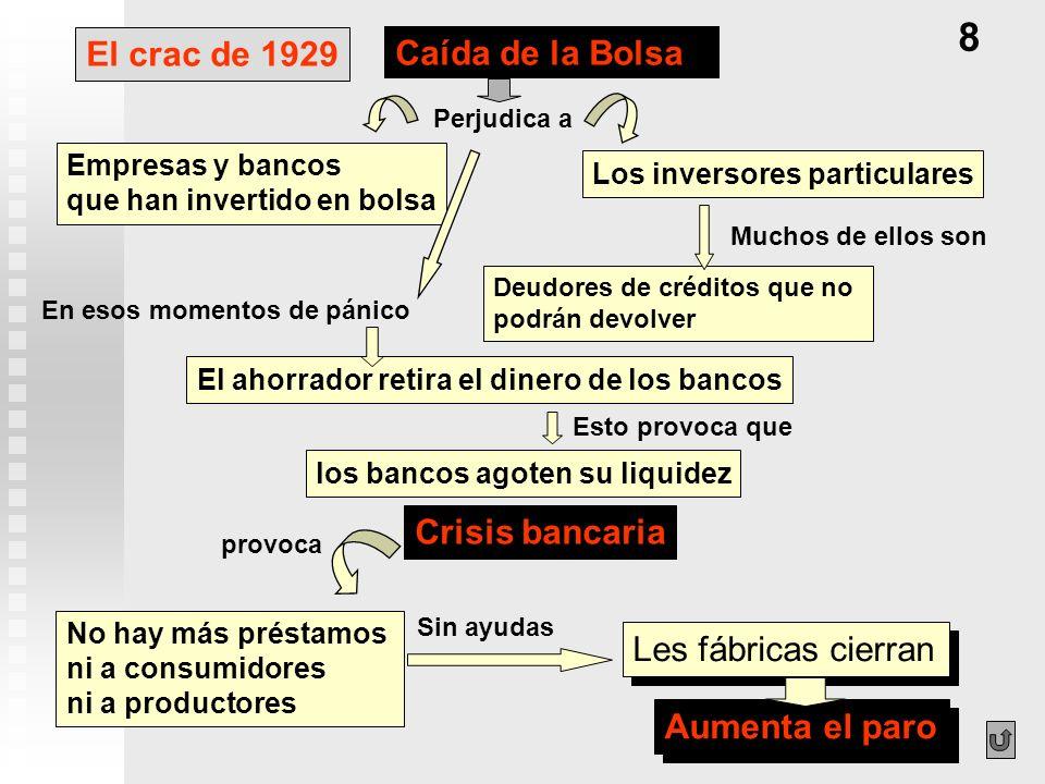 8 El crac de 1929 Caída de la Bolsa Crisis bancaria