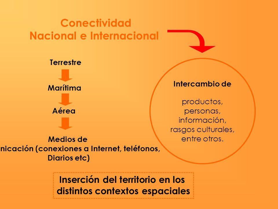 Conectividad Nacional e Internacional