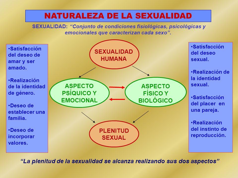 NATURALEZA DE LA SEXUALIDAD