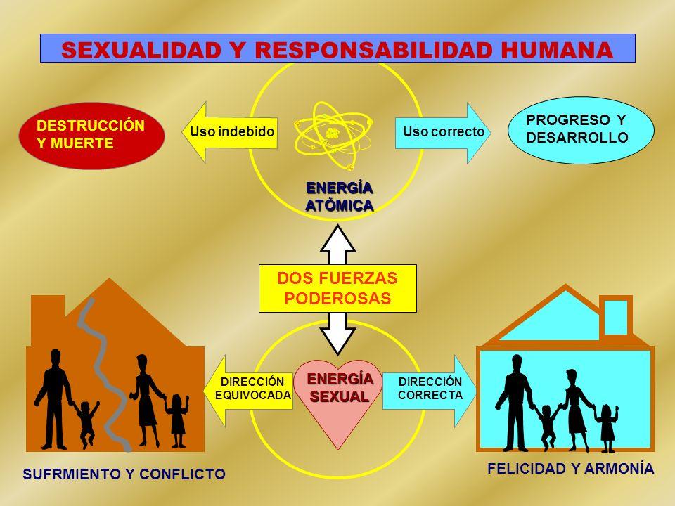SEXUALIDAD Y RESPONSABILIDAD HUMANA SUFRMIENTO Y CONFLICTO