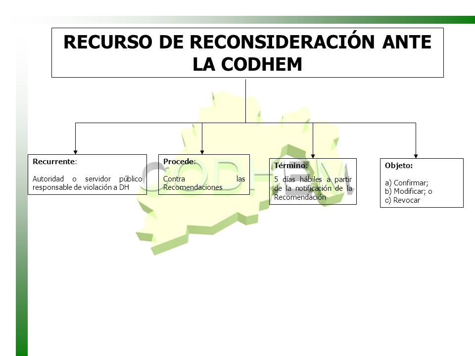 RECURSO DE RECONSIDERACIÓN ANTE LA CODHEM