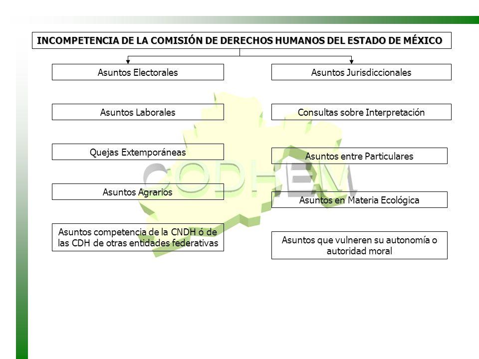 INCOMPETENCIA DE LA COMISIÓN DE DERECHOS HUMANOS DEL ESTADO DE MÉXICO