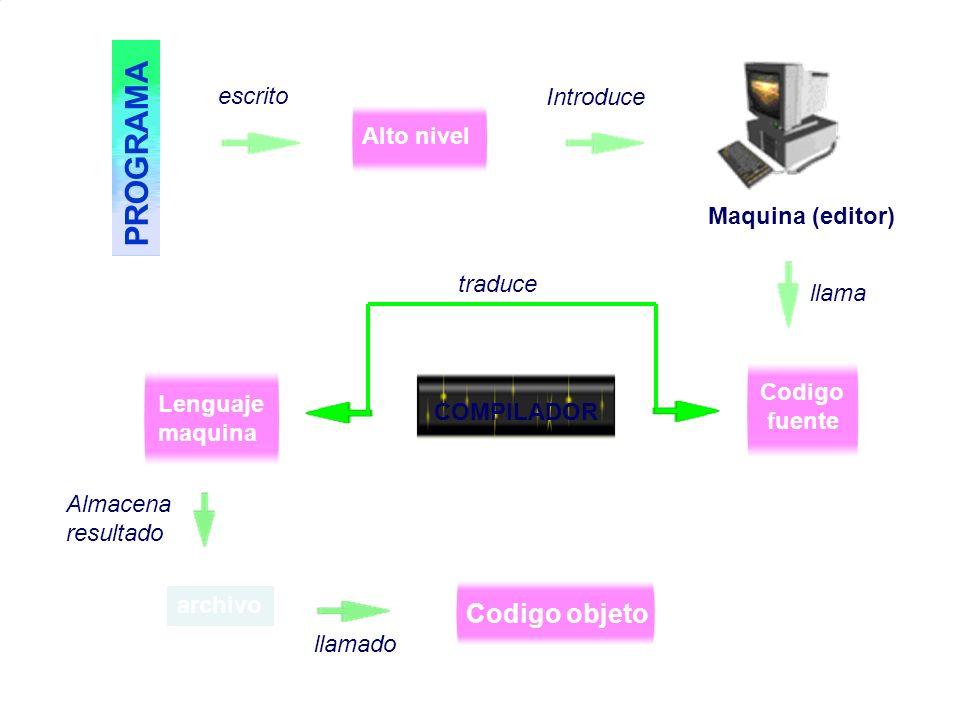 PROGRAMA Codigo objeto escrito Introduce Alto nivel Maquina (editor)