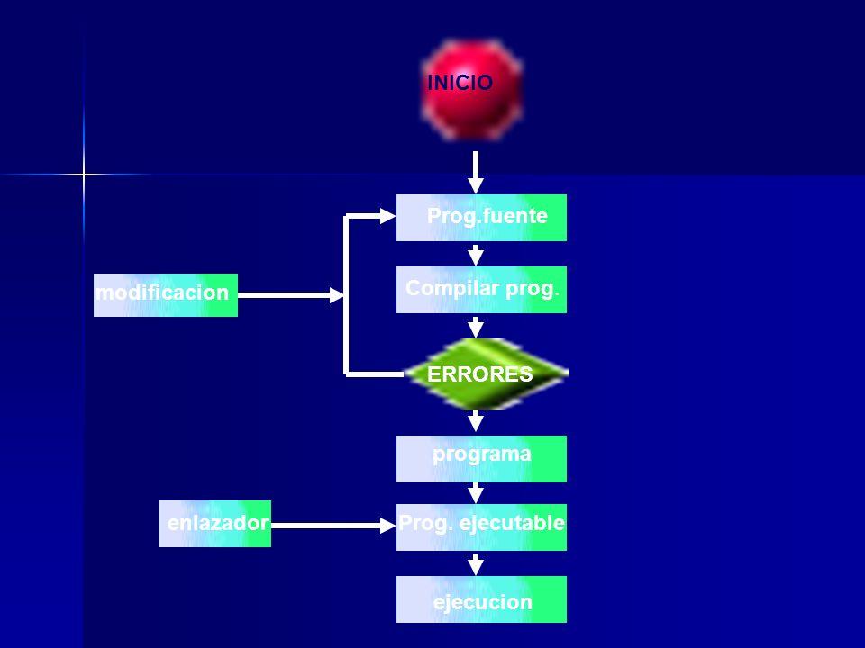 INICIO Prog.fuente. modificacion. Compilar prog. ERRORES. programa. enlazador. Prog. ejecutable.