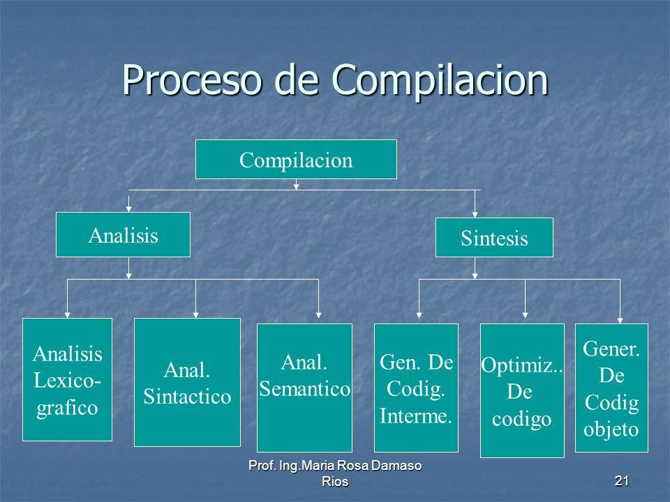 Proceso de Compilacion