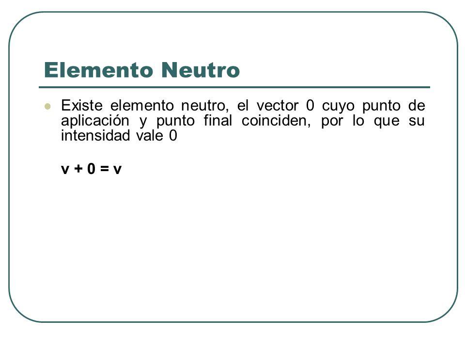 Elemento Neutro Existe elemento neutro, el vector 0 cuyo punto de aplicación y punto final coinciden, por lo que su intensidad vale 0.
