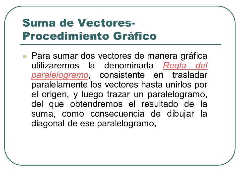Suma de Vectores-Procedimiento Gráfico