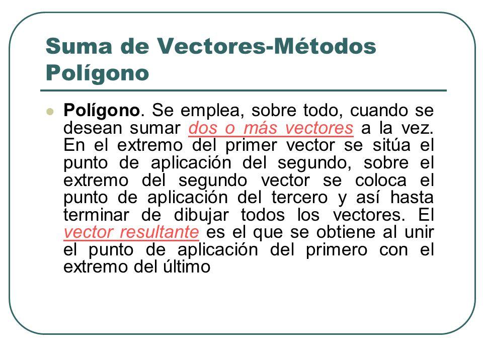 Suma de Vectores-Métodos Polígono