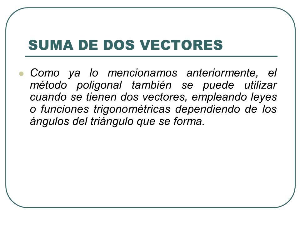 SUMA DE DOS VECTORES