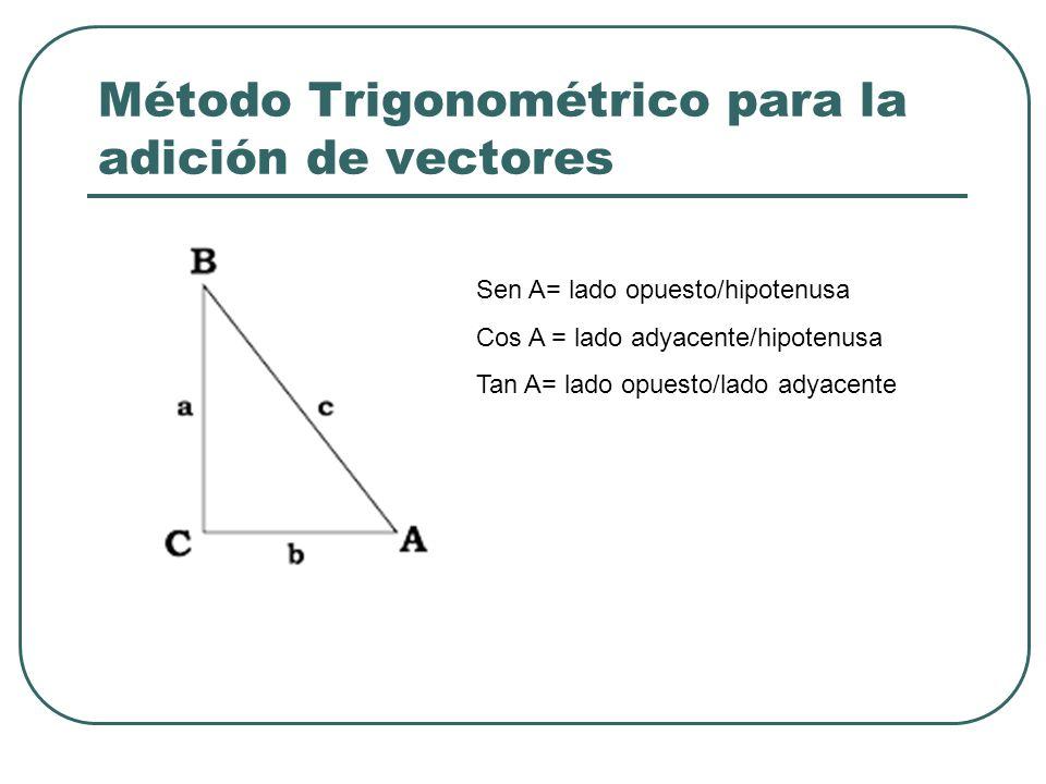 Método Trigonométrico para la adición de vectores
