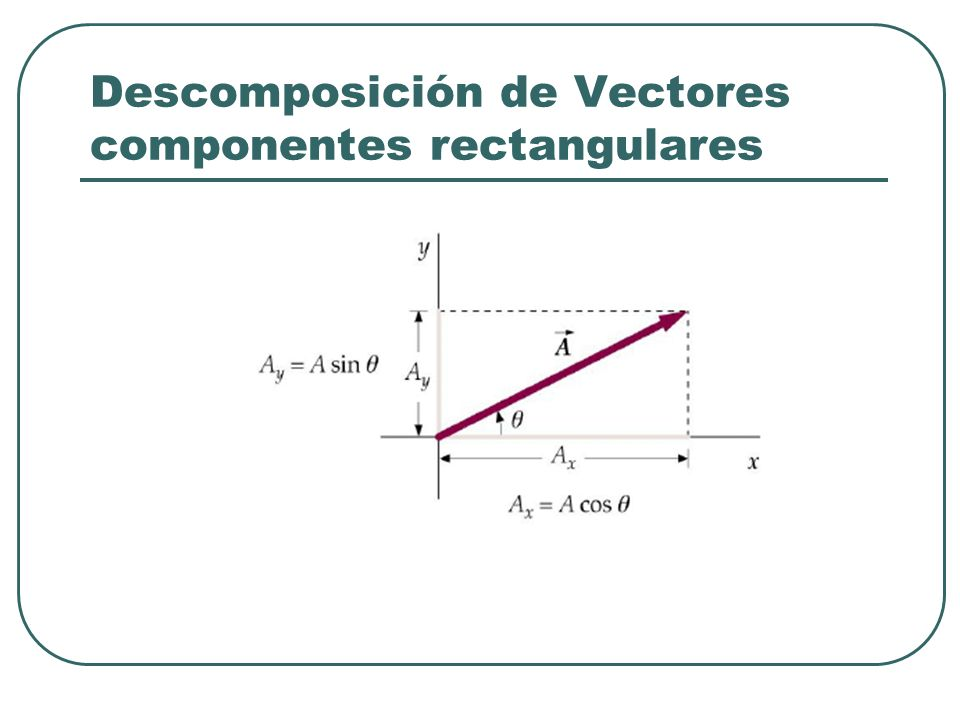 Descomposición de Vectores componentes rectangulares