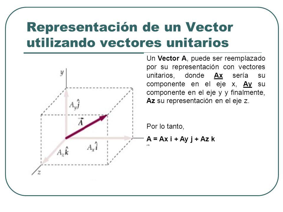 Representación de un Vector utilizando vectores unitarios