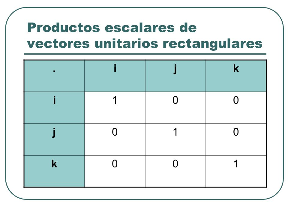 Productos escalares de vectores unitarios rectangulares